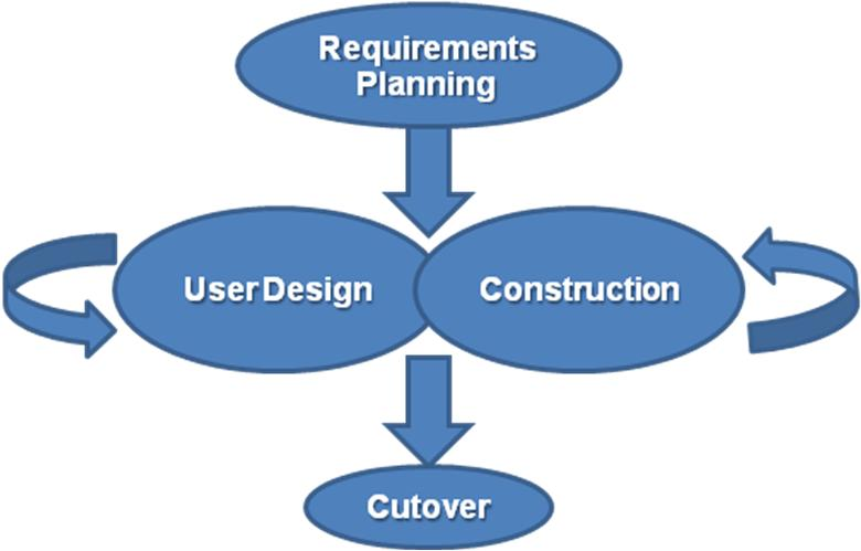UNDERSTANDING THE MOBILE APP DEVELOPMENT LIFECYCLE