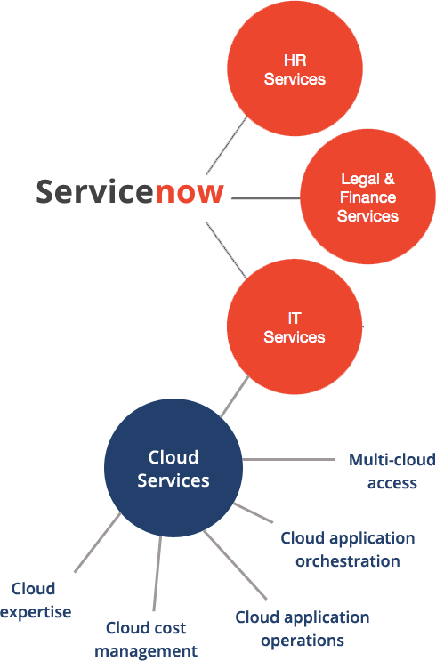 Hire the Best ServiceNow Developers- Top ServiceNow